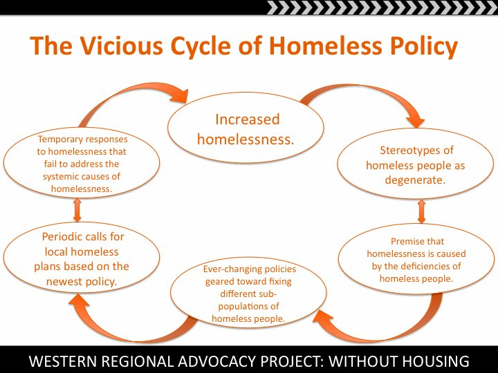 an analysis of homelessness in the united states The notion that homelessness in the united states can be ended, rather than  managed  many us cities now have plans to end homelessness yet  a  critical analysis of the research on student homelessness review of.